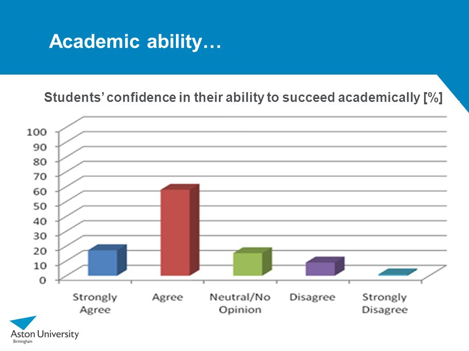 Students' confidence in their ability to succeed academically [%]